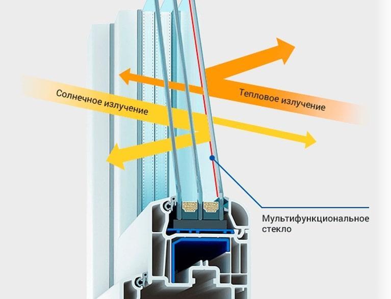 Звукоизоляционный стеклопакет