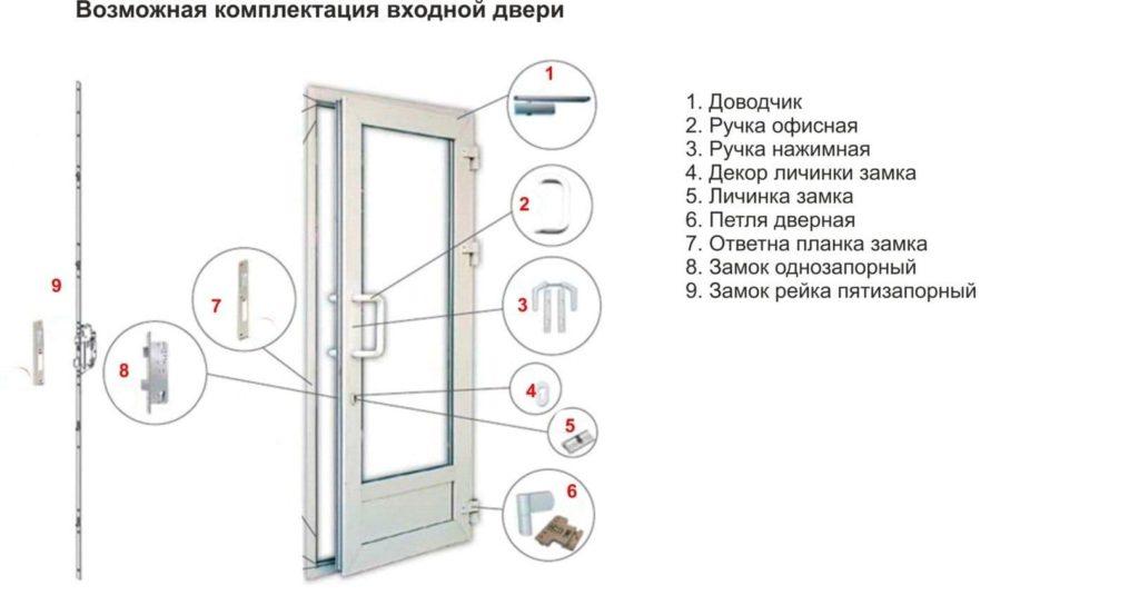 Комплектация входной пвх двери
