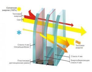 Устройство энергосберегающего стеклопакета