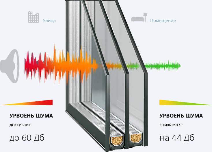 Принцип работы шумопоглощающего стекла