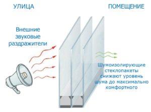 Шумоизоляционный стеклопакет для пластикового окна