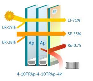 Формула энергосберегающего стеклопакета