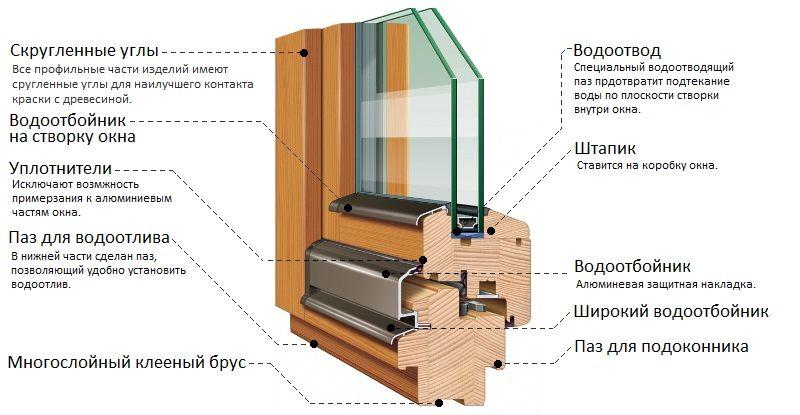 Структура деревянного окна