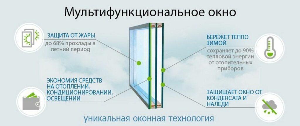 Преимущества мультифункционального стеклопакета