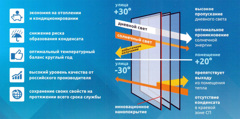 Характеристики мультифункционального стеклопакета